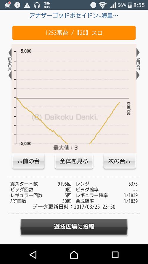 グラフが極端過ぎる★アナザーゴッドポセイドン-海皇の参戦-画像
