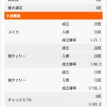 SLOT魔法少女まどか☆マギカA総G6200Gベル5.78差枚+2950枚画像