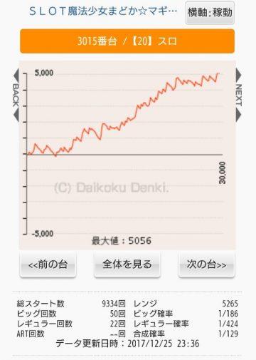 田舎のホールのまどマギAの出玉グラフ一覧がコチラwwwww画像