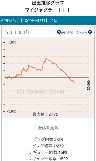 【画像】ジャグラーの下山担当者のグラフが酷いwww画像