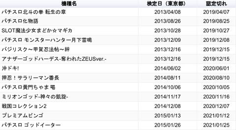 【朗報】高射幸性パチスロ台、今後3年間かけ全台撤去へ!!!!画像