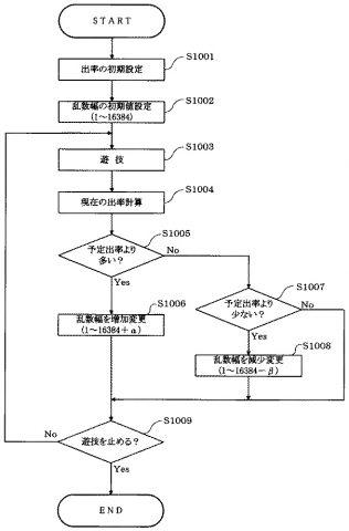 【画像】北電子が特許を取った『乱数幅変更機能付き遊技機』が凄すぎるwwwww画像