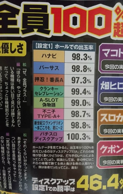 最近のノーマル機のホール割一覧がコチラ ディスクアップ甘めぇぇぇぇ!!!!画像