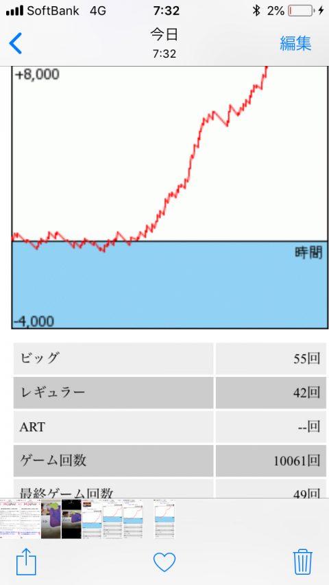 【画像】夕方からスイッチの入ったハナハナのグラフが凄すぎるwww画像