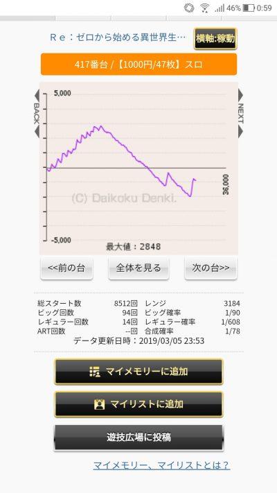 【画像】パチスロ リゼロの途中で設定が変わったとしか思えない台のグラフがコチラwwwww画像