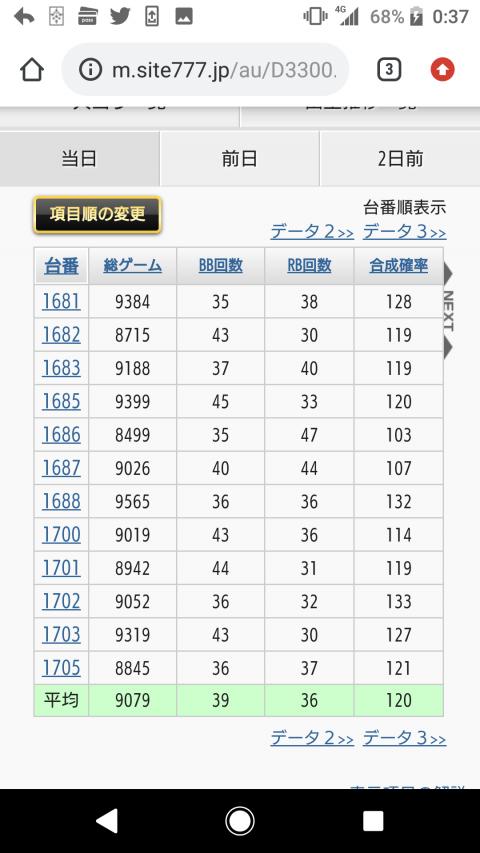 【画像】ジャグラー全機種全6をやった楽園渋谷のデータが凄すぎると話題に画像