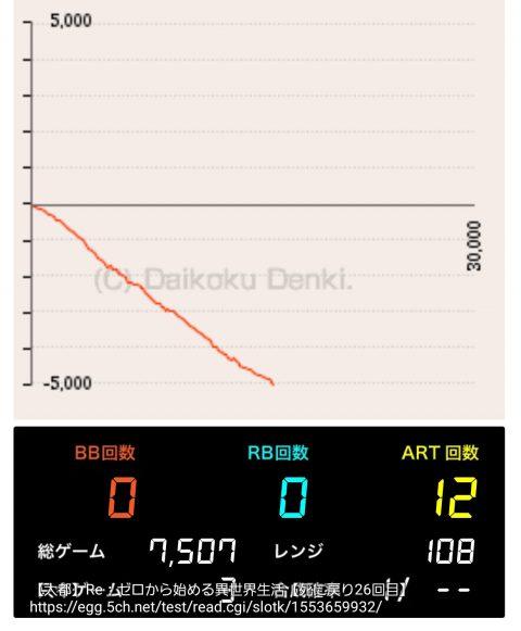 3日間で30万以上吸い込んだリゼロのグラフが怖すぎる… 遊べる6号機とは何だったのか画像