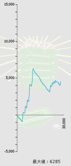 【画像】マイホのリゼロ10台が全6っぽかったんだけどグラフ見てくれ画像