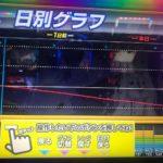 ひぃぃぃ! パチスロ『リゼロ』で7万円負けた人が打った台のグラフがコレwwwww画像