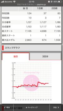 パチスロ『北斗の拳 天昇』の設定4のグラフ&ヤメ時wwwww画像