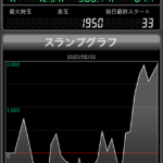 スロ「リゼロ」設定4と見せかけて設定6の台のグラフがコレ画像