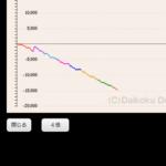 スロ「スカガ3」の8日間のグラフが怖すぎる・・・画像