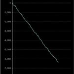 パチスロ「青鬼」ほぼ一直線で6000枚以上マイナスのグラフが作られてしまう・・・画像