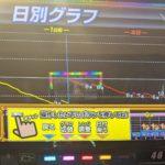 パチスロ「リゼロ」-2000枚でやめようと思ったら「666円」出た台のグラフ・・・画像