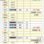 パチスロ「バジリスク~甲賀忍法帖~絆2」の設定6のデータ、3スルーせず?!画像
