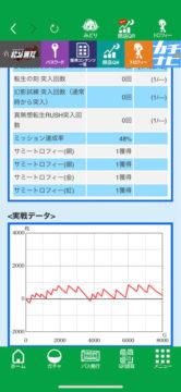 パチスロ「真・北斗無双」虹トロフィー出た台のグラフがコチラwww画像