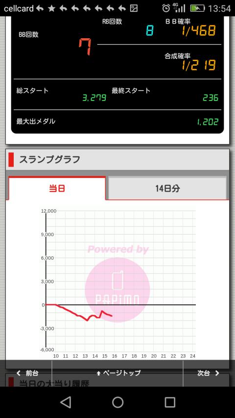 HEY!鏡 新台評判・初打ち感想まとめ! 低設定らしき台のグラフが悲惨すぎる…画像